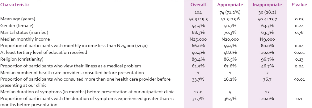 Table  1: Comparison of patients with appropriate and inappropriate health care-seeking behavior
