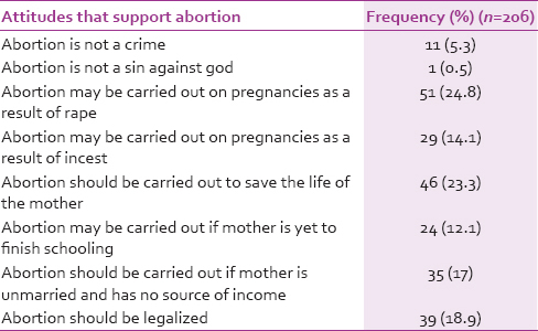 Table 4: Respondents who had attitudes that support abortion
