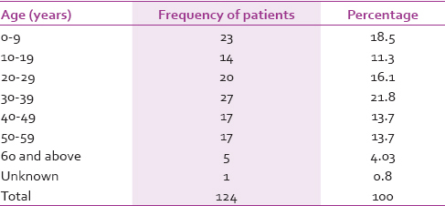 Table 2: Age at onset of psoriasis