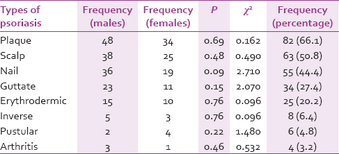 Table 5: Frequency of different types of psoriasis by sex