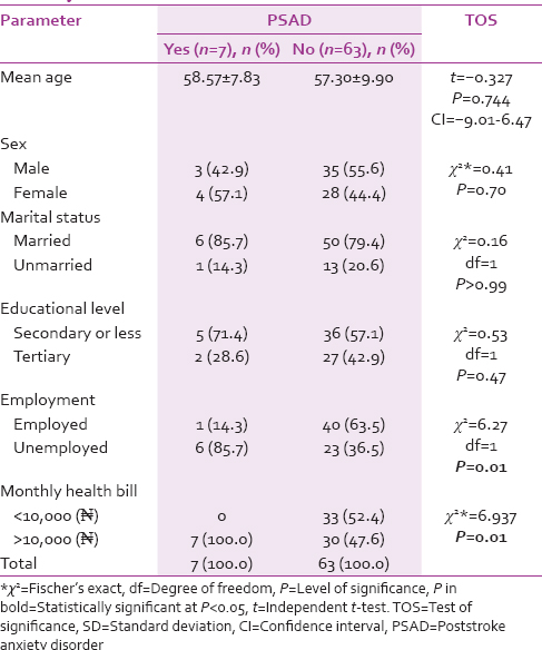 Table 3: Comparison of sociodemographic profile of stroke survivors with and without poststroke anxiety disorder