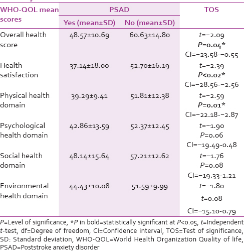 Table 5: Comparison of World Health Organization Quality of life-BREF mean scores in stroke survivors with and without poststroke anxiety disorder