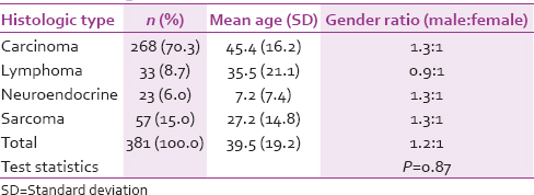 Table 2: Broad histologic classification of head and neck malignancies according to gender ratio and mean age