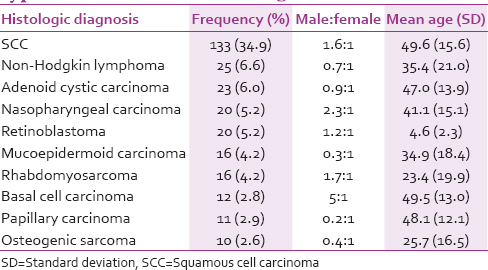 Table 5: Frequency distribution, mean age, and gender ratio of the ten most common histologic types of head and neck malignancies