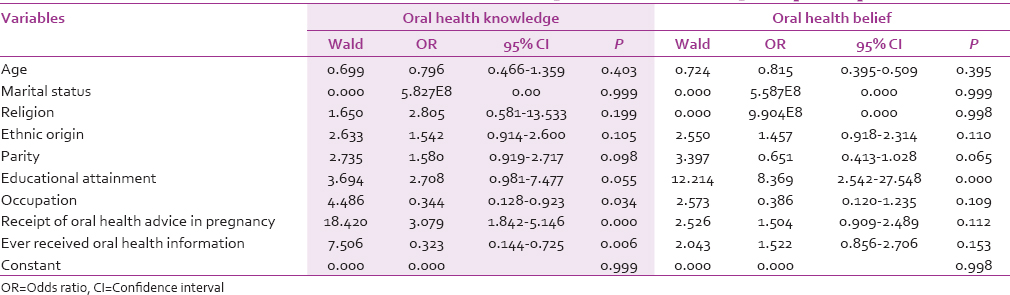 Table 5: Determinants of the overall oral health knowledge and belief among the participants
