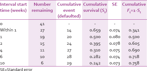 Table 8: Kaplan-Meier estimates of survival (from default to treatment)