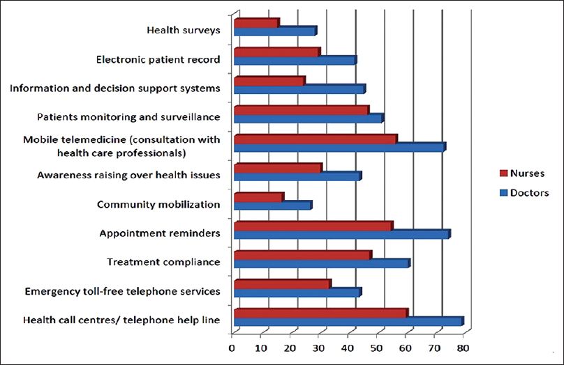 mHealth: Knowledge and use among doctors and nurses in public