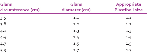 Table 1: Correlating glans circumference and diameter to Plastibell size