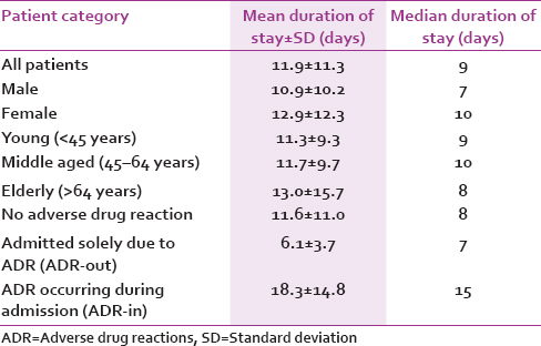 Table 3: Duration of hospital stay (days) by different categories of inpatients in a Nigerian teaching hospital from December 2013 to August 2014