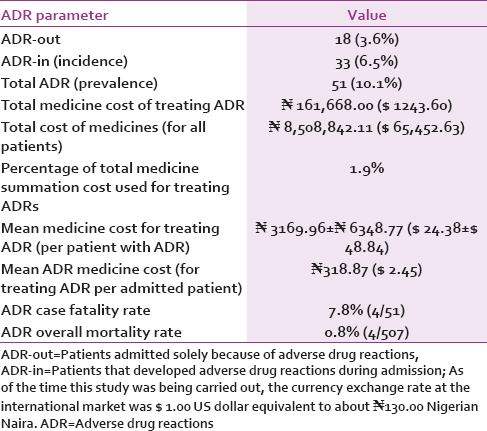 Table 6: Incidence, prevalence, and treatment cost of adverse drug reactions among medical inpatients evaluated for adverse drug reactions in a Nigerian teaching hospital from December 2013 to August 2014
