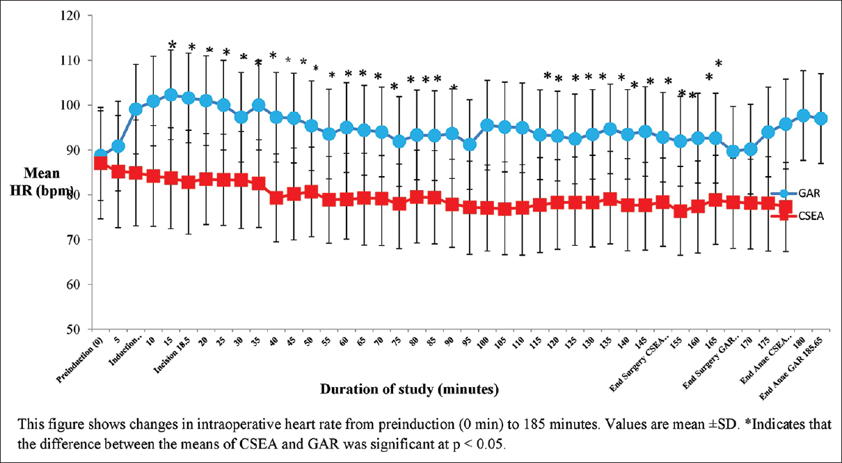 Figure 5: Changes in mean HR effects of CSEA versus GAR. This figure shows changes in intraoperative HR from preinduction (0 min) to 185 min. Values are mean &#177; standard deviation. &#42;Indicates that the difference between the means of CSEA and GAR was significant at <i>P</i> &#60; 0.05. GAR &#61; General anesthesia relaxant technique, CSEA &#61; Combined spinal-epidural anesthesia, HR &#61; Heart rate