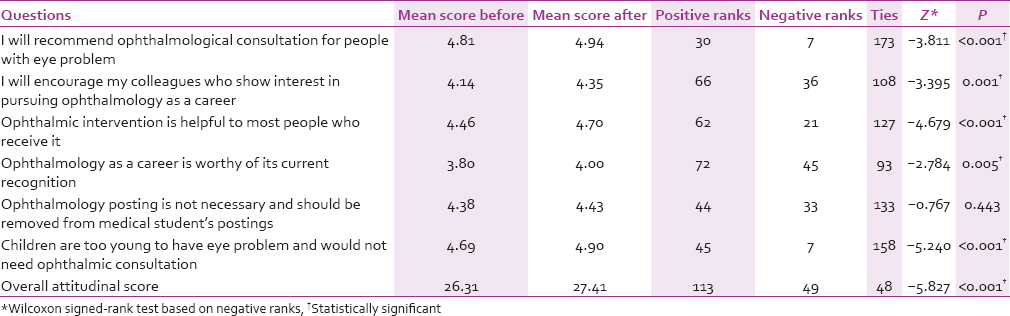 Table 2: Attitude of respondents to ophthalmology before and after posting