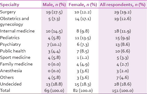 Table 6: Distribution of specialty choices of 151 respondents not favorably disposed to career in ophthalmology by gender