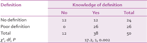 Table 5: Association between knowledge of definition and definition of preconception care