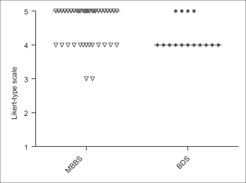 Figure 1: Program-based comparison of MBBS students' responses inquiry about CBL makes learning interesting and fun. The analysis was done by Mann–Whitney test. Mann–Whitney U = 203.50. There exists a significant difference between the median of male and female responses <i>P</i> (two-tailed) = 0.04