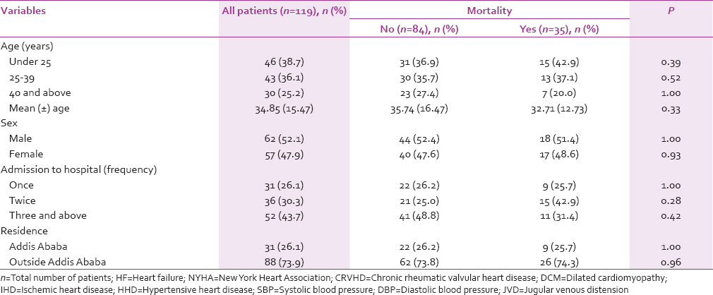 Table 3: Baseline demographic characteristics of heart failure patients with diuretic resistance by mortality