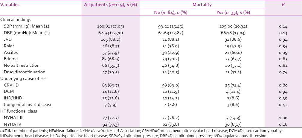 Table 4: Baseline clinical characteristics of heart failure patients with diuretic resistance by mortality