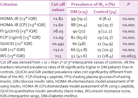 Table 4: Prevalence of insulin resistance among study participants by different criteria